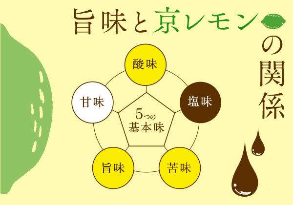 5つの基本味の説明